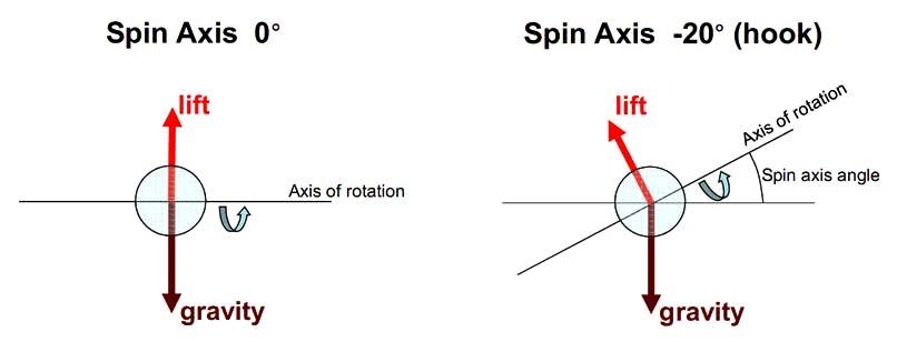 """Mover la bola, efecto del """"spin axis"""""""