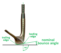 Wedges, bounce angle y leading edge