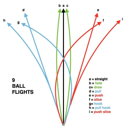 Golf 9 ball flights